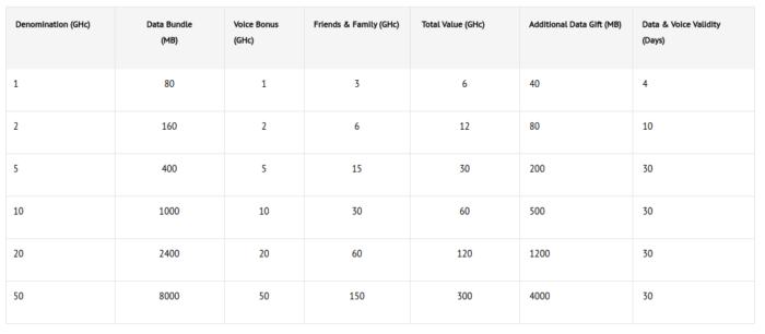 Glo Twin Bash table data bundle