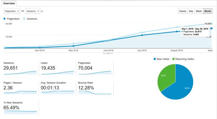 Khophi's Blog over the past 7 months.