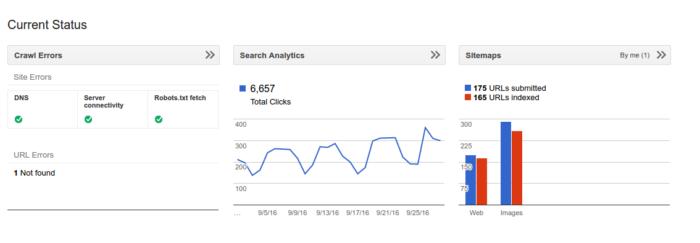 Khophi's Blog Search Analytics Summary