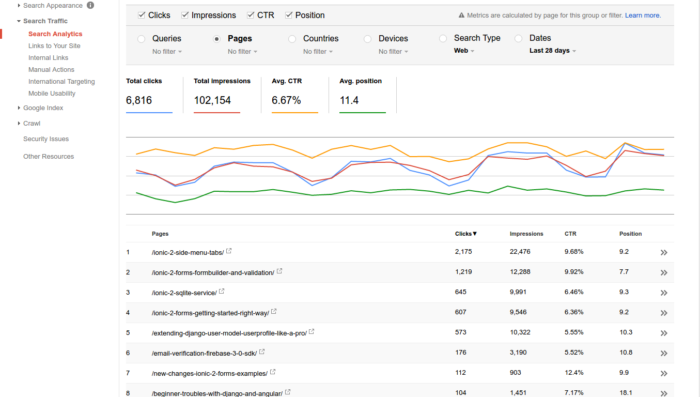 Khophi's Blog Search Console stats