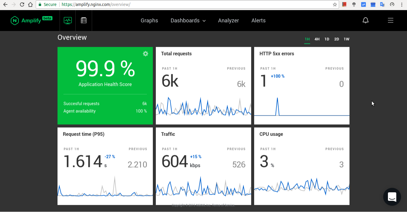 Image result for nginx amplify