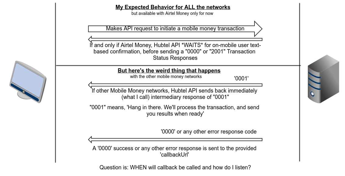 A day or two with Hubtel's HTTP API - My Thoughts - KhoPhi's Blog